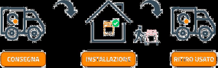 Servizio di installazione a domicilio e ritiro usato - Quareco